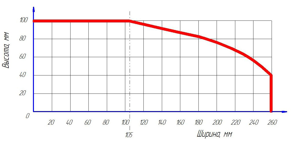 Диаграмма пиления торцовочного станка СТ-350